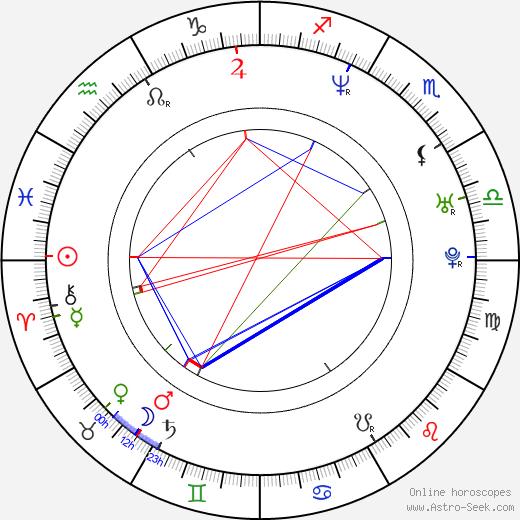 Csaba Pindroch astro natal birth chart, Csaba Pindroch horoscope, astrology