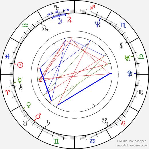 Daniel Castro astro natal birth chart, Daniel Castro horoscope, astrology
