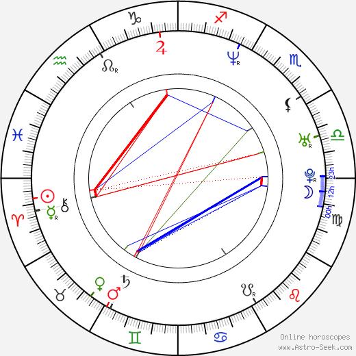 Daniel De Felippo astro natal birth chart, Daniel De Felippo horoscope, astrology