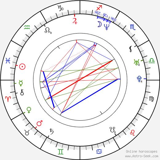 Dong-gun Jang birth chart, Dong-gun Jang astro natal horoscope, astrology
