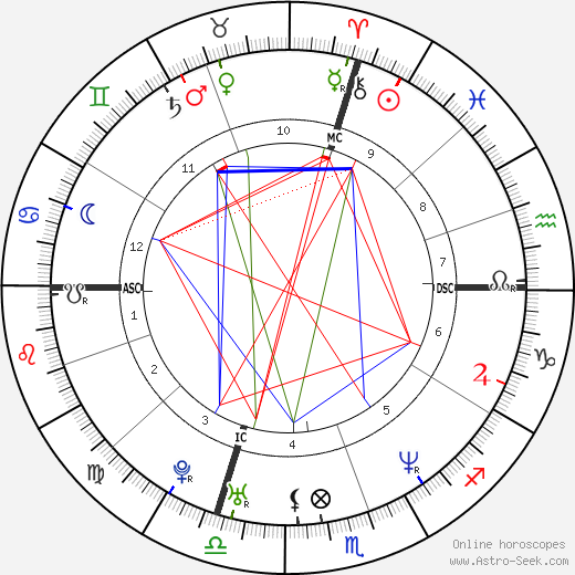 Elvis Stojko astro natal birth chart, Elvis Stojko horoscope, astrology