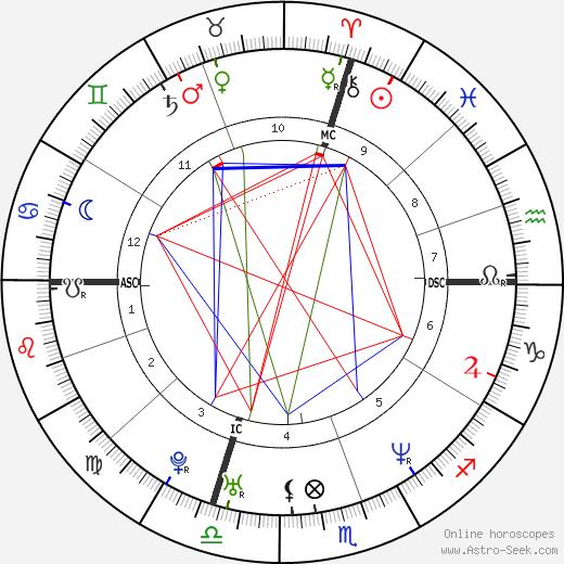 Элвис Стойко Elvis Stojko день рождения гороскоп, Elvis Stojko Натальная карта онлайн
