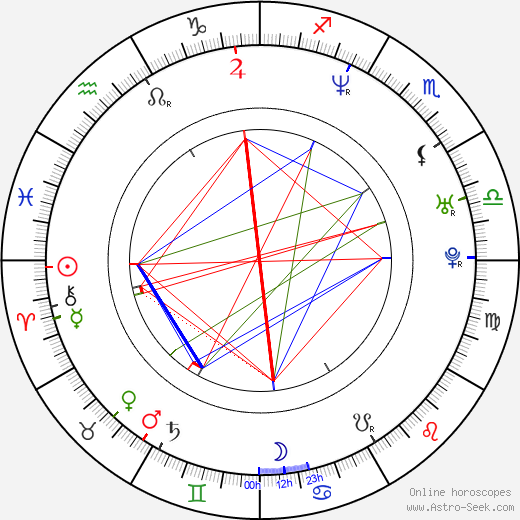 Eva Mulvad astro natal birth chart, Eva Mulvad horoscope, astrology