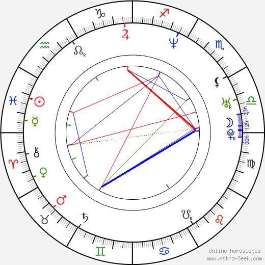 Gregory Pakis день рождения гороскоп, Gregory Pakis Натальная карта онлайн