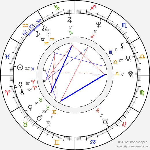 Hector Luis Bustamante birth chart, biography, wikipedia 2017, 2018