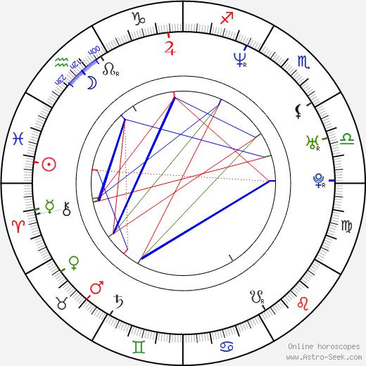 Hector Luis Bustamante astro natal birth chart, Hector Luis Bustamante horoscope, astrology