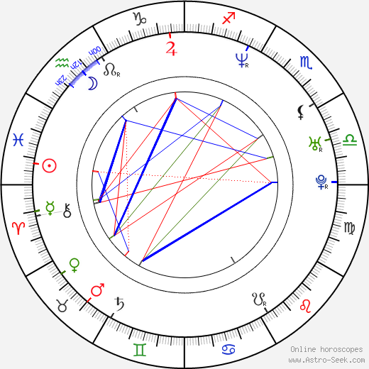 Hector Luis Bustamante день рождения гороскоп, Hector Luis Bustamante Натальная карта онлайн