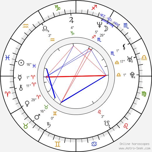 Jaret Reddick birth chart, biography, wikipedia 2020, 2021