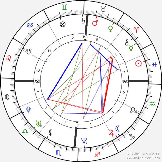Jean Louisa Kelly tema natale, oroscopo, Jean Louisa Kelly oroscopi gratuiti, astrologia
