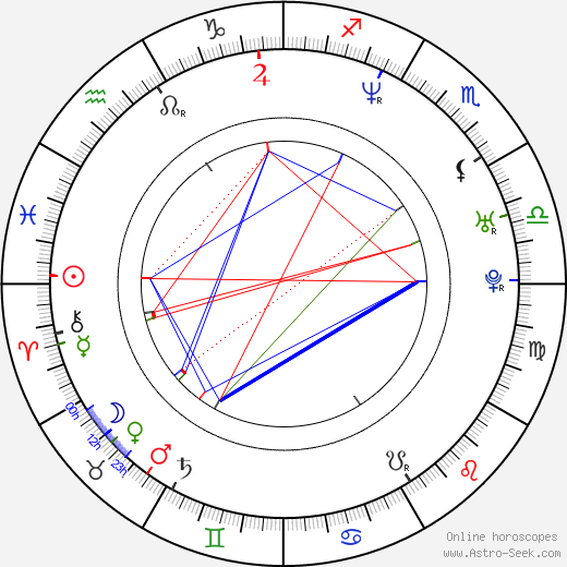 Jo Blankenburg astro natal birth chart, Jo Blankenburg horoscope, astrology