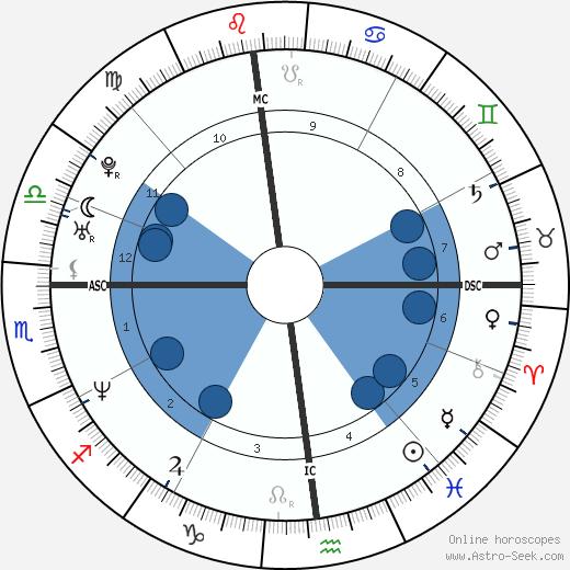 John Salvi wikipedia, horoscope, astrology, instagram