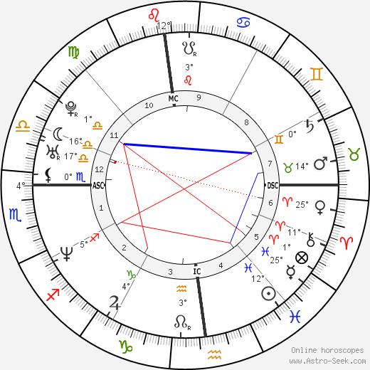 John Salvi birth chart, biography, wikipedia 2018, 2019