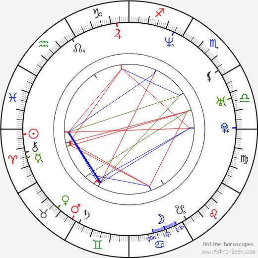 Jonas Björkman birth chart, Jonas Björkman astro natal horoscope, astrology