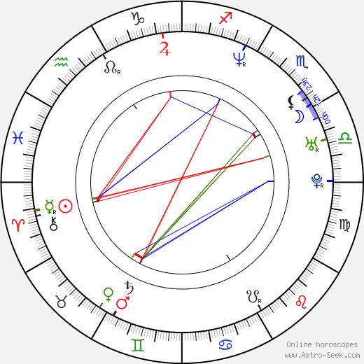 Juan Carlos Vivas astro natal birth chart, Juan Carlos Vivas horoscope, astrology