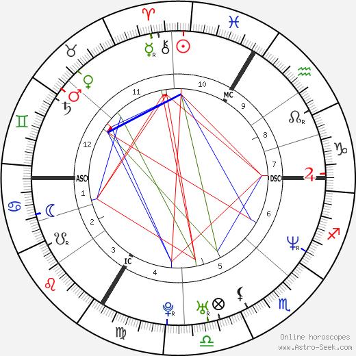 Judith Godrèche tema natale, oroscopo, Judith Godrèche oroscopi gratuiti, astrologia