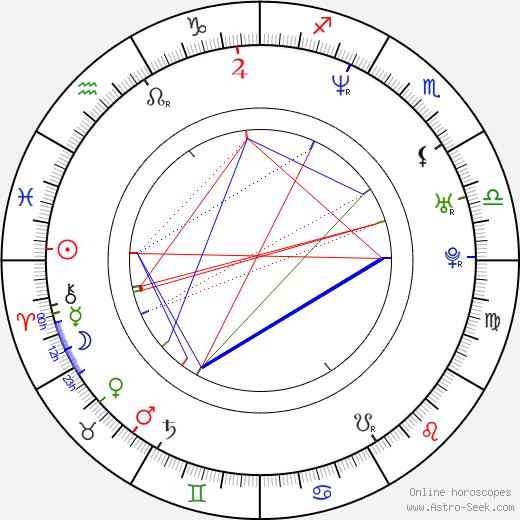Kamil Švejda tema natale, oroscopo, Kamil Švejda oroscopi gratuiti, astrologia