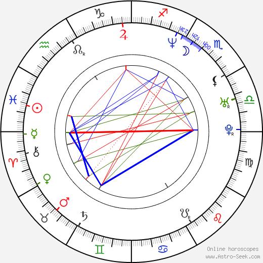Kamila Vondrová tema natale, oroscopo, Kamila Vondrová oroscopi gratuiti, astrologia