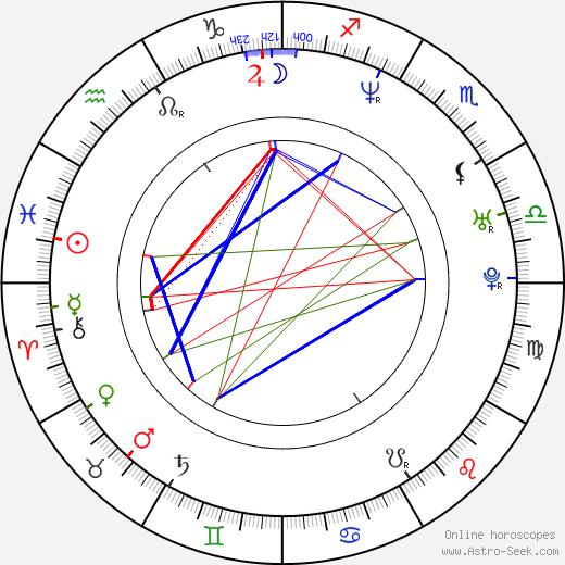 Kathrin Feistl birth chart, Kathrin Feistl astro natal horoscope, astrology