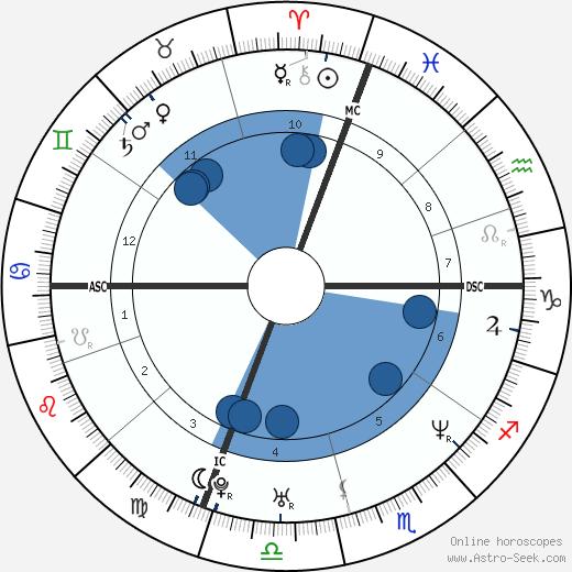 Keith Tkachuk wikipedia, horoscope, astrology, instagram