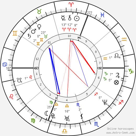 Keith Tkachuk birth chart, biography, wikipedia 2020, 2021