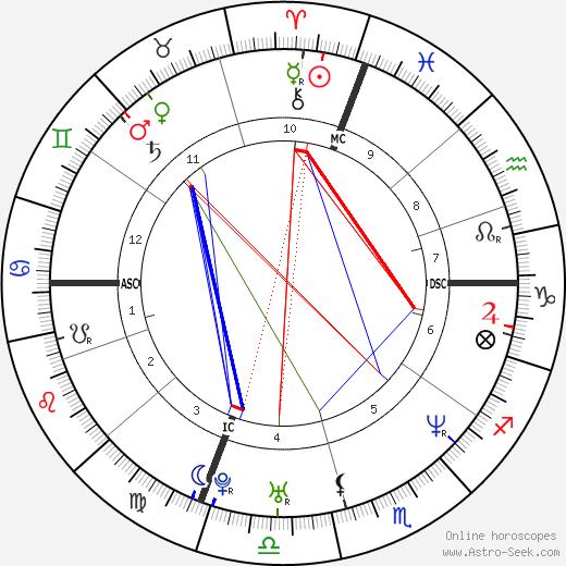 Keith Tkachuk birth chart, Keith Tkachuk astro natal horoscope, astrology