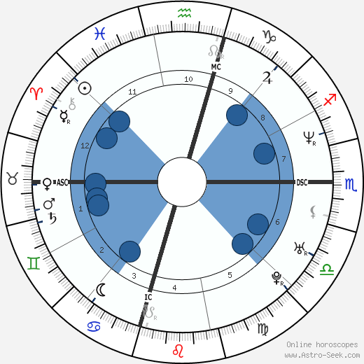 Kevin Lidle wikipedia, horoscope, astrology, instagram