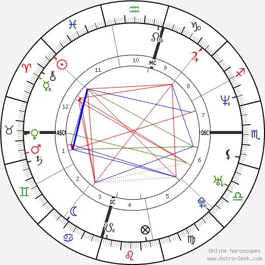 Kevin Lidle день рождения гороскоп, Kevin Lidle Натальная карта онлайн