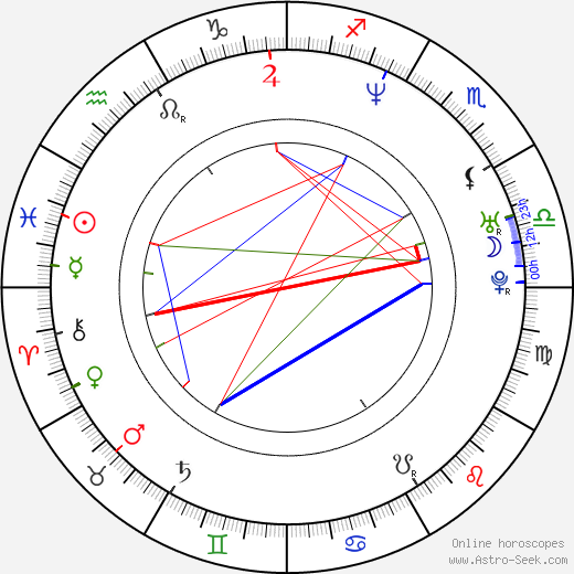 Kimani Ray Smith birth chart, Kimani Ray Smith astro natal horoscope, astrology
