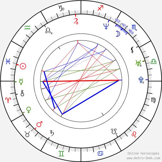 Kwang-shik Kim день рождения гороскоп, Kwang-shik Kim Натальная карта онлайн
