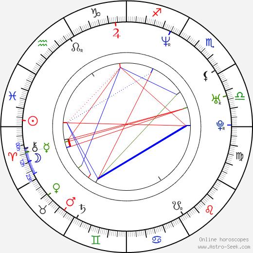 Kyeong-ho Jeong astro natal birth chart, Kyeong-ho Jeong horoscope, astrology