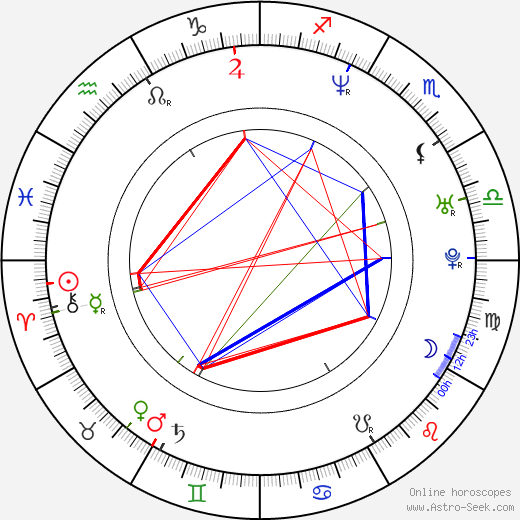 Leslie Mann birth chart, Leslie Mann astro natal horoscope, astrology