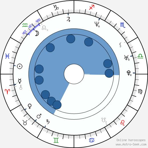 Lisa Werlinder wikipedia, horoscope, astrology, instagram