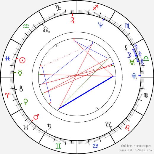 Lukáš Jurek birth chart, Lukáš Jurek astro natal horoscope, astrology