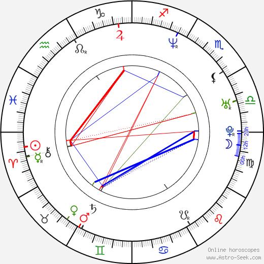 Maciej Cuske astro natal birth chart, Maciej Cuske horoscope, astrology