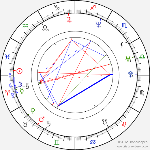 Mariusz Slupinski birth chart, Mariusz Slupinski astro natal horoscope, astrology
