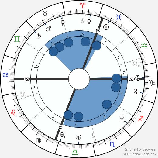 Matt Kenseth wikipedia, horoscope, astrology, instagram