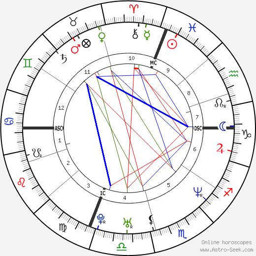 Мэтт Кенсет Matt Kenseth день рождения гороскоп, Matt Kenseth Натальная карта онлайн
