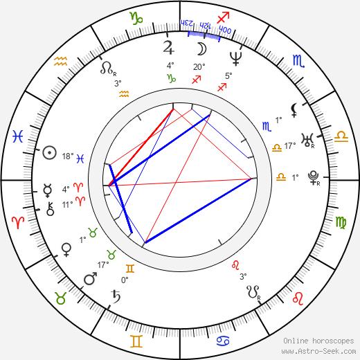 Matthew Nable birth chart, biography, wikipedia 2020, 2021