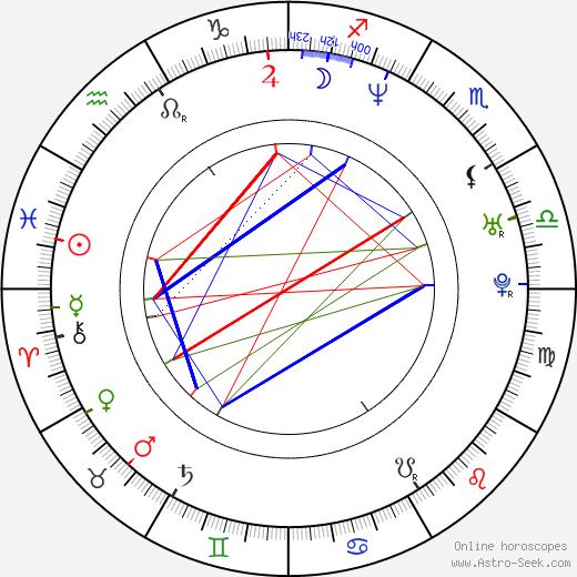 Matthew Nable birth chart, Matthew Nable astro natal horoscope, astrology