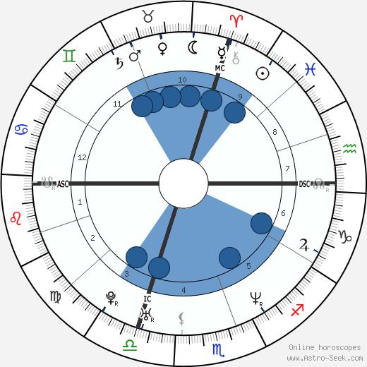 Melissa Auf der Maur wikipedia, horoscope, astrology, instagram