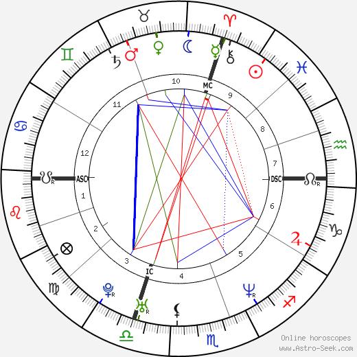 Мелисса Ауф дер Маур Melissa Auf der Maur день рождения гороскоп, Melissa Auf der Maur Натальная карта онлайн