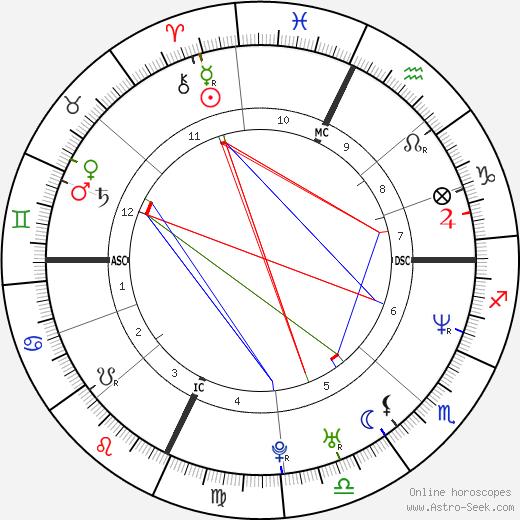 Melissa Gosule tema natale, oroscopo, Melissa Gosule oroscopi gratuiti, astrologia