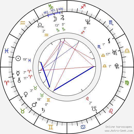 Michael Lucas birth chart, biography, wikipedia 2020, 2021
