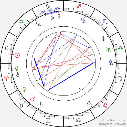 Michael Lucas birth chart, Michael Lucas astro natal horoscope, astrology