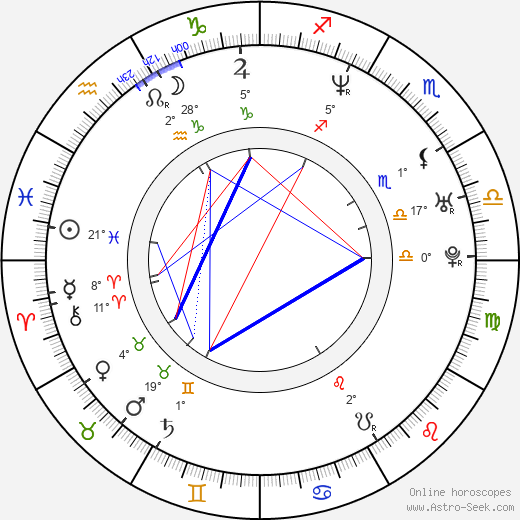 Petr Břinčil birth chart, biography, wikipedia 2019, 2020