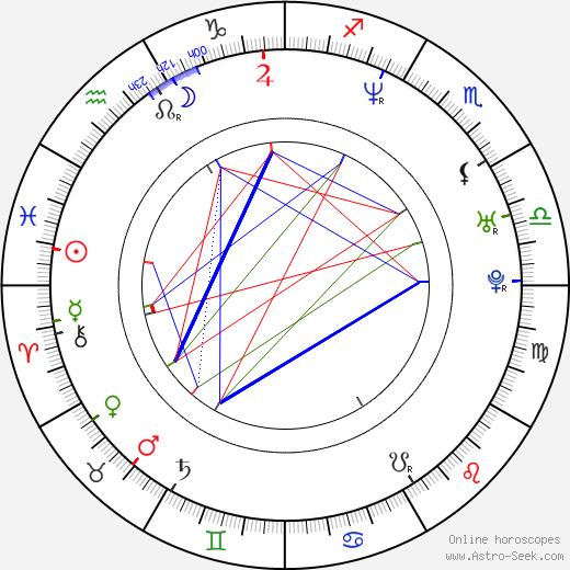 Petr Břinčil astro natal birth chart, Petr Břinčil horoscope, astrology