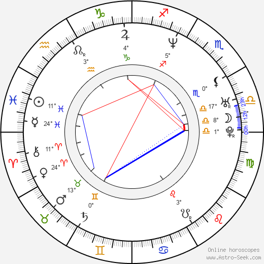 René Bitorajac birth chart, biography, wikipedia 2019, 2020