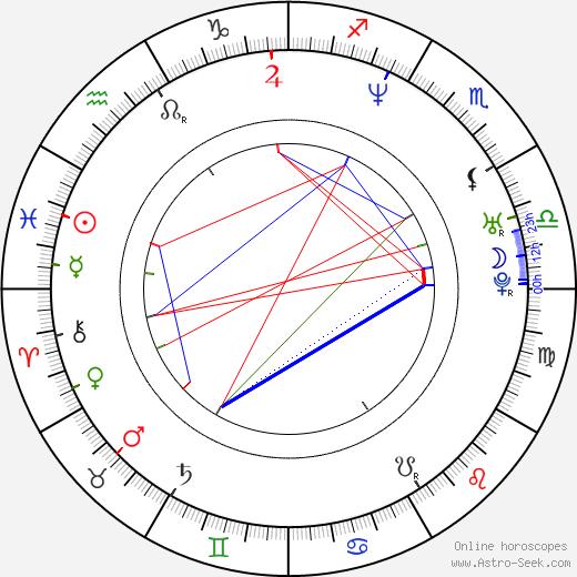 René Bitorajac birth chart, René Bitorajac astro natal horoscope, astrology