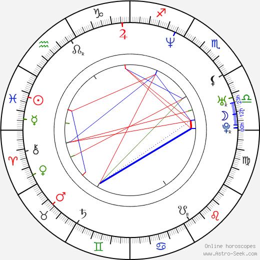 Richard Ruccolo день рождения гороскоп, Richard Ruccolo Натальная карта онлайн