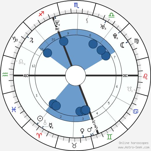 Rosangela Bessi wikipedia, horoscope, astrology, instagram